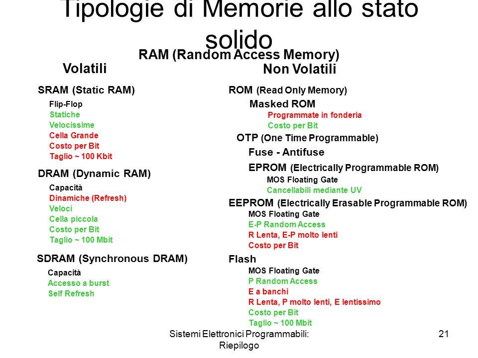 Sistemi Elettronici Programmabili: Riepilogo 21 Tipologie di Memorie allo stato solido Volatili Non Volatili RAM (Random Access Memory) SRAM (Static RAM) Flip-Flop Statiche Velocissime Cella Grande Costo per Bit Taglio ~ 100 Kbit DRAM (Dynamic RAM) Capacità Dinamiche (Refresh) Veloci Cella piccola Costo per Bit Taglio ~ 100 Mbit ROM (Read Only Memory) Programmate in fonderia Costo per Bit EEPROM (Electrically Erasable Programmable ROM) MOS Floating Gate E-P Random Access R Lenta, E-P molto lenti Costo per Bit Masked ROM MOS Floating Gate Cancellabili mediante UV Fuse - Antifuse OTP (One Time Programmable) EPROM (Electrically Programmable ROM) Flash MOS Floating Gate P Random Access E a banchi R Lenta, P molto lenti, E lentissimo Costo per Bit Taglio ~ 100 Mbit SDRAM (Synchronous DRAM) Capacità Accesso a burst Self Refresh
