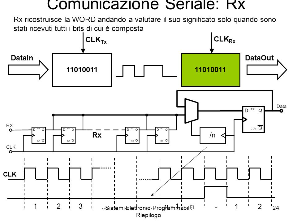 Sistemi Elettronici Programmabili: Riepilogo 24 Comunicazione Seriale: Rx 11010011 CLK Tx CLK Rx DataInDataOut Rx 123 ……… n - 1n -12 CLK Rx ricostruis