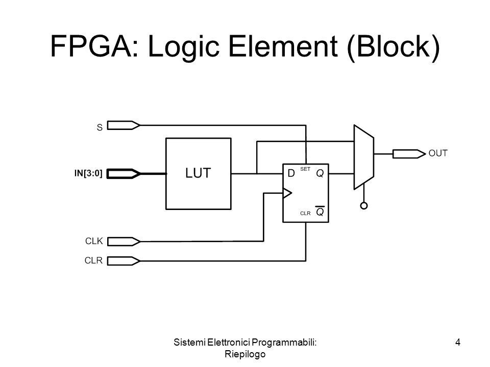 Sistemi Elettronici Programmabili: Riepilogo 4 FPGA: Logic Element (Block)