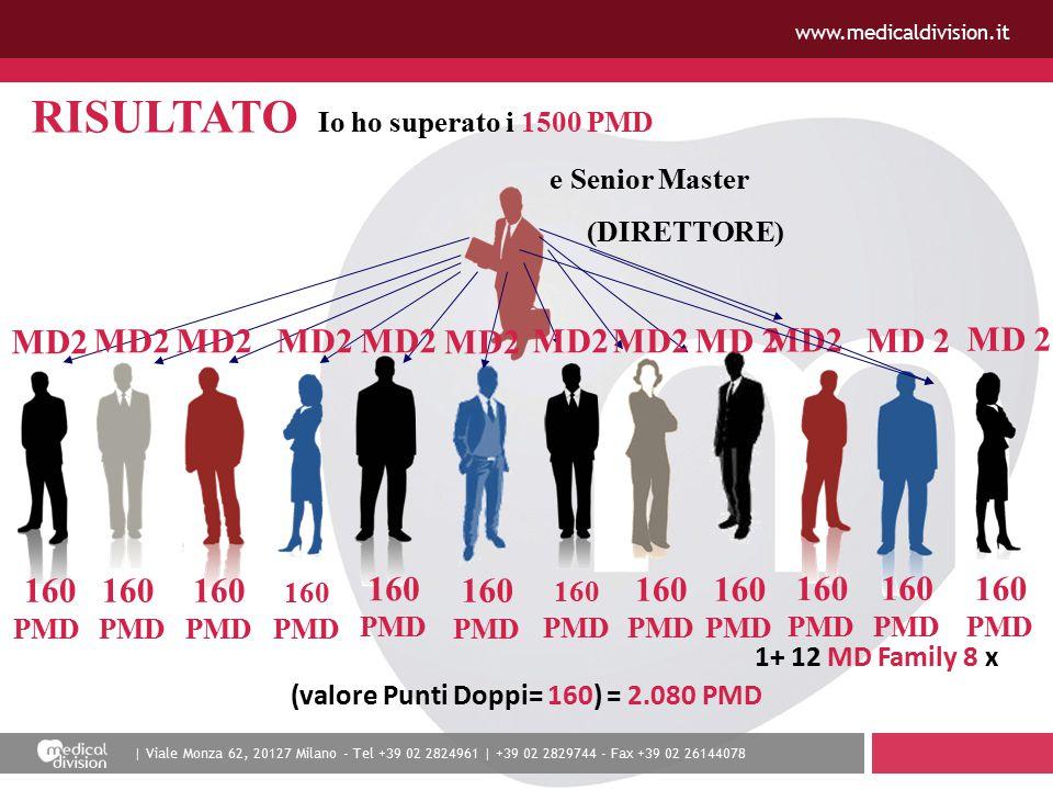 | Viale Monza 62, 20127 Milano - Tel +39 02 2824961 | +39 02 2829744 - Fax +39 02 26144078 www.medicaldivision.it RISULTATO Io ho superato i 1500 PMD