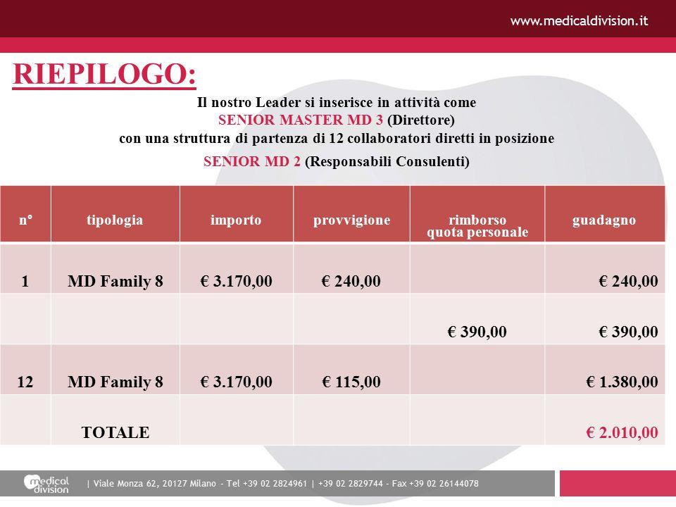 | Viale Monza 62, 20127 Milano - Tel +39 02 2824961 | +39 02 2829744 - Fax +39 02 26144078 www.medicaldivision.it RIEPILOGO: Il nostro Leader si inserisce in attività come SENIOR MASTER MD 3 (Direttore) con una struttura di partenza di 12 collaboratori diretti in posizione SENIOR MD 2 (Responsabili Consulenti) Il nostro Leader ha fatto un investimento di € 3.170,00 sottoscrivendo un contratto MD Family 8 dove si adopererà a distribuirlo tra i suoi componenti familiari.