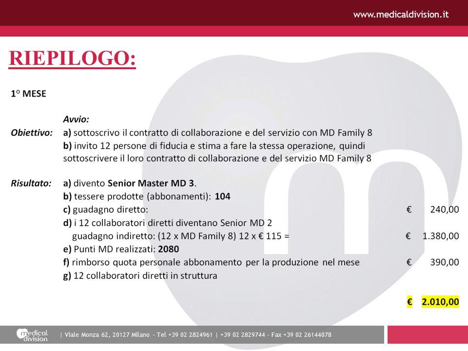 | Viale Monza 62, 20127 Milano - Tel +39 02 2824961 | +39 02 2829744 - Fax +39 02 26144078 www.medicaldivision.it RIEPILOGO: