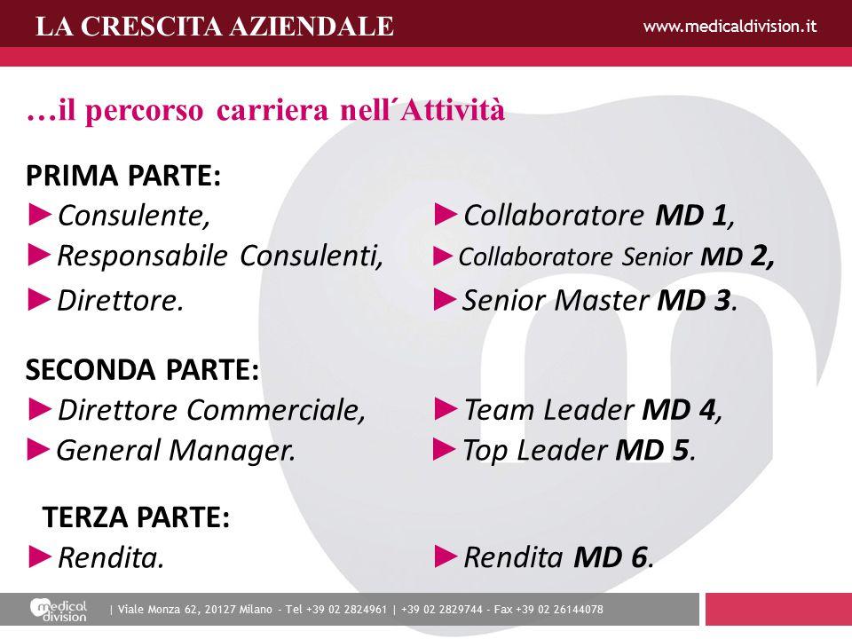 | Viale Monza 62, 20127 Milano - Tel +39 02 2824961 | +39 02 2829744 - Fax +39 02 26144078 www.medicaldivision.it LA CRESCITA AZIENDALE …il percorso c