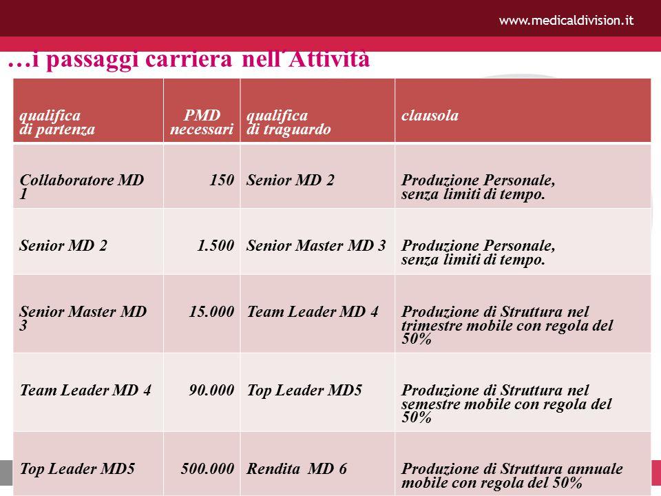 | Viale Monza 62, 20127 Milano - Tel +39 02 2824961 | +39 02 2829744 - Fax +39 02 26144078 www.medicaldivision.it qualifica di partenza PMD necessari qualifica di traguardo clausola Collaboratore MD 1 150Senior MD 2 Produzione Personale, senza limiti di tempo.
