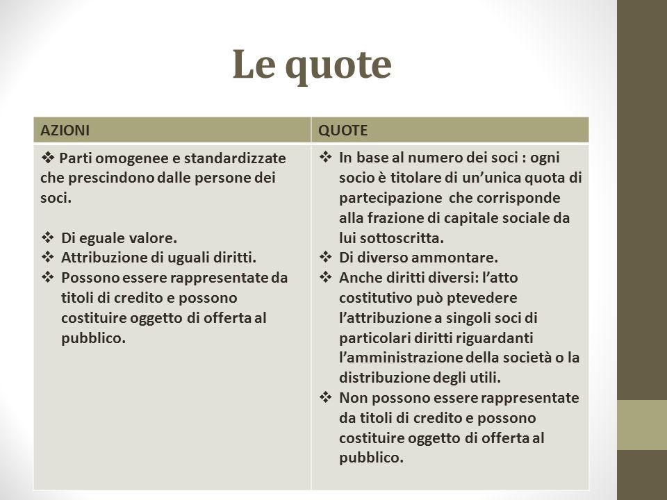 Le quote AZIONIQUOTE  Parti omogenee e standardizzate che prescindono dalle persone dei soci.  Di eguale valore.  Attribuzione di uguali diritti. 