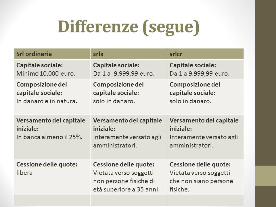 Differenze (segue) Srl ordinariasrlssrlcr Capitale sociale: Minimo 10.000 euro. Capitale sociale: Da 1 a 9.999,99 euro. Capitale sociale: Da 1 a 9.999