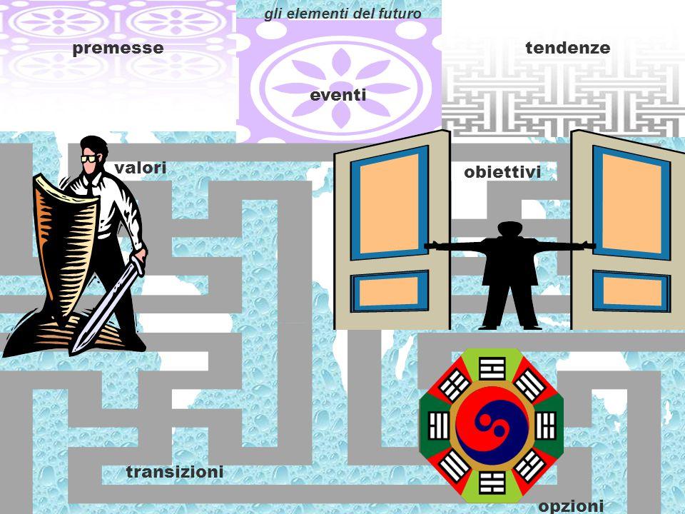 premesse eventi tendenze transizioni valori obiettivi opzioni gli elementi del futuro