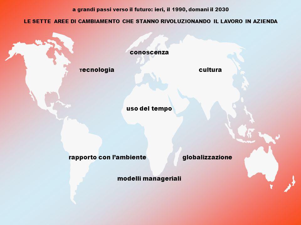 a grandi passi verso il futuro: ieri, il 1990, domani il 2030 LE SETTE AREE DI CAMBIAMENTO CHE STANNO RIVOLUZIONANDO IL LAVORO IN AZIENDA T ecnologia cultura rapporto con l'ambiente globalizzazione conoscenza uso del tempo modelli manageriali