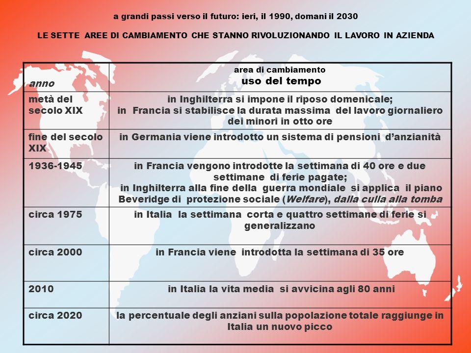a grandi passi verso il futuro: ieri, il 1990, domani il 2030 LE SETTE AREE DI CAMBIAMENTO CHE STANNO RIVOLUZIONANDO IL LAVORO IN AZIENDA anno area di cambiamento uso del tempo metà del secolo XIX in Inghilterra si impone il riposo domenicale; in Francia si stabilisce la durata massima del lavoro giornaliero dei minori in otto ore fine del secolo XIX in Germania viene introdotto un sistema di pensioni d'anzianità 1936-1945in Francia vengono introdotte la settimana di 40 ore e due settimane di ferie pagate; in Inghilterra alla fine della guerra mondiale si applica il piano Beveridge di protezione sociale (Welfare), dalla culla alla tomba circa 1975in Italia la settimana corta e quattro settimane di ferie si generalizzano circa 2000in Francia viene introdotta la settimana di 35 ore 2010 in Italia la vita media si avvicina agli 80 anni circa 2020la percentuale degli anziani sulla popolazione totale raggiunge in Italia un nuovo picco