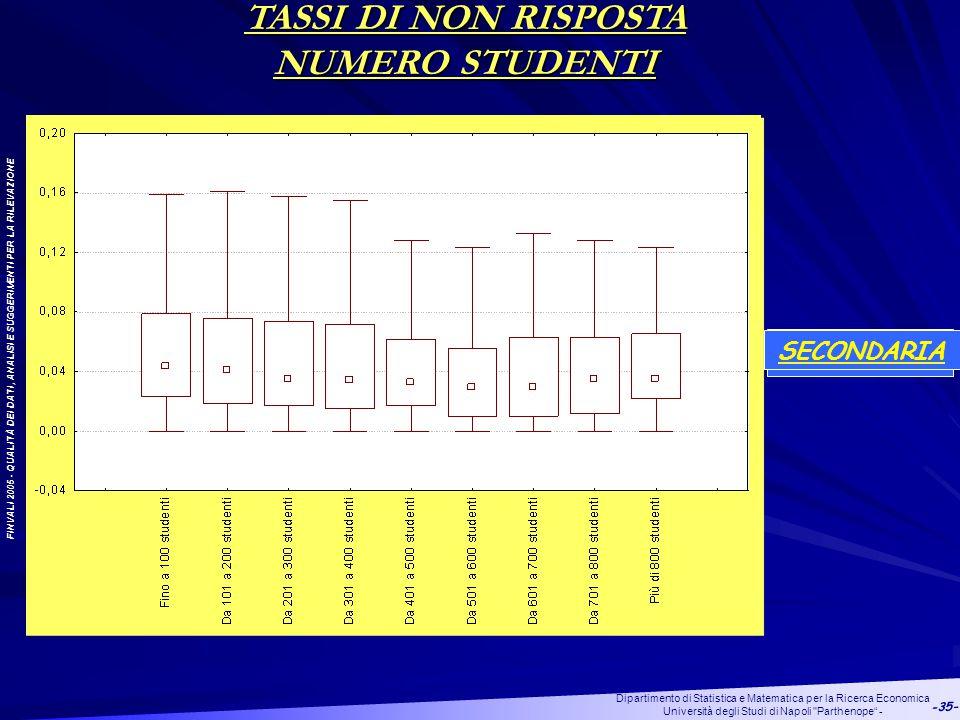 FINVALI 2005 - QUALITÀ DEI DATI, ANALISI E SUGGERIMENTI PER LA RILEVAZIONE Dipartimento di Statistica e Matematica per la Ricerca Economica Università degli Studi di Napoli Parthenope - -35- INFANZIA TASSI DI NON RISPOSTA NUMERO STUDENTI PRIMARIA SECONDARIA