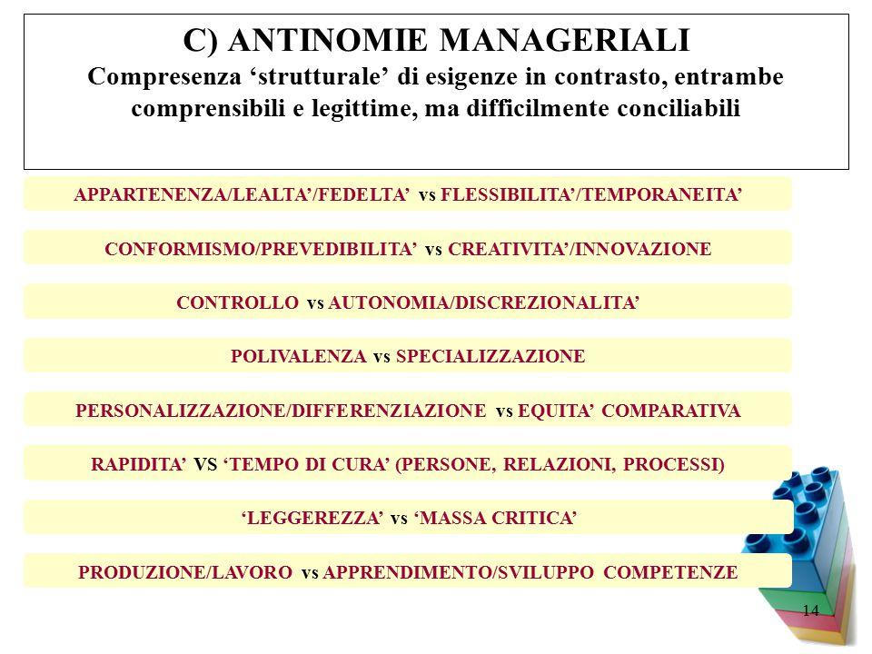14 C) ANTINOMIE MANAGERIALI Compresenza 'strutturale' di esigenze in contrasto, entrambe comprensibili e legittime, ma difficilmente conciliabili CONTROLLO vs AUTONOMIA/DISCREZIONALITA' 'LEGGEREZZA' vs 'MASSA CRITICA' CONFORMISMO/PREVEDIBILITA' vs CREATIVITA'/INNOVAZIONE POLIVALENZA vs SPECIALIZZAZIONE PERSONALIZZAZIONE/DIFFERENZIAZIONE vs EQUITA' COMPARATIVA RAPIDITA' VS 'TEMPO DI CURA' (PERSONE, RELAZIONI, PROCESSI) PRODUZIONE/LAVORO vs APPRENDIMENTO/SVILUPPO COMPETENZE APPARTENENZA/LEALTA'/FEDELTA' vs FLESSIBILITA'/TEMPORANEITA'