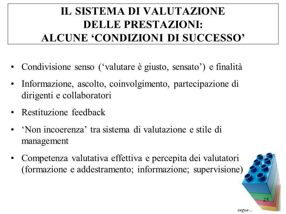25 IL SISTEMA DI VALUTAZIONE DELLE PRESTAZIONI: ALCUNE 'CONDIZIONI DI SUCCESSO' Condivisione senso ('valutare è giusto, sensato') e finalità Informazione, ascolto, coinvolgimento, partecipazione di dirigenti e collaboratori Restituzione feedback 'Non incoerenza' tra sistema di valutazione e stile di management Competenza valutativa effettiva e percepita dei valutatori (formazione e addestramento; informazione; supervisione) segue…