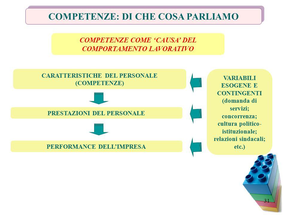 31 COMPETENZE: DI CHE COSA PARLIAMO CARATTERISTICHE DEL PERSONALE (COMPETENZE) PRESTAZIONI DEL PERSONALE PERFORMANCE DELL'IMPRESA VARIABILI ESOGENE E CONTINGENTI (domanda di servizi; concorrenza; cultura politico- istituzionale; relazioni sindacali; etc.) COMPETENZE COME 'CAUSA' DEL COMPORTAMENTO LAVORATIVO
