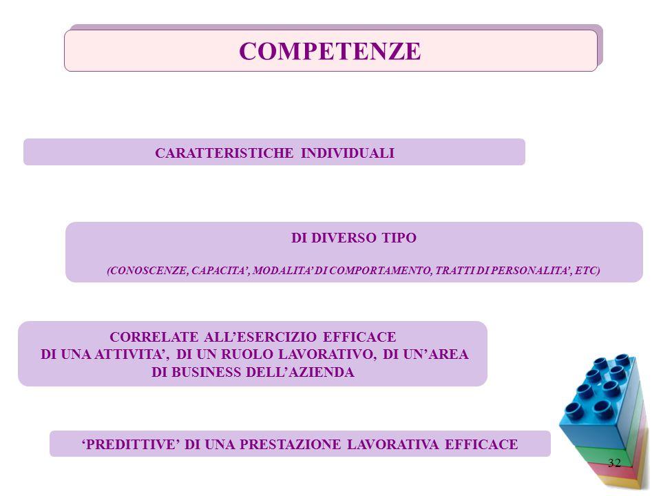 32 COMPETENZE CARATTERISTICHE INDIVIDUALI DI DIVERSO TIPO (CONOSCENZE, CAPACITA', MODALITA' DI COMPORTAMENTO, TRATTI DI PERSONALITA', ETC) CORRELATE ALL'ESERCIZIO EFFICACE DI UNA ATTIVITA', DI UN RUOLO LAVORATIVO, DI UN'AREA DI BUSINESS DELL'AZIENDA 'PREDITTIVE' DI UNA PRESTAZIONE LAVORATIVA EFFICACE