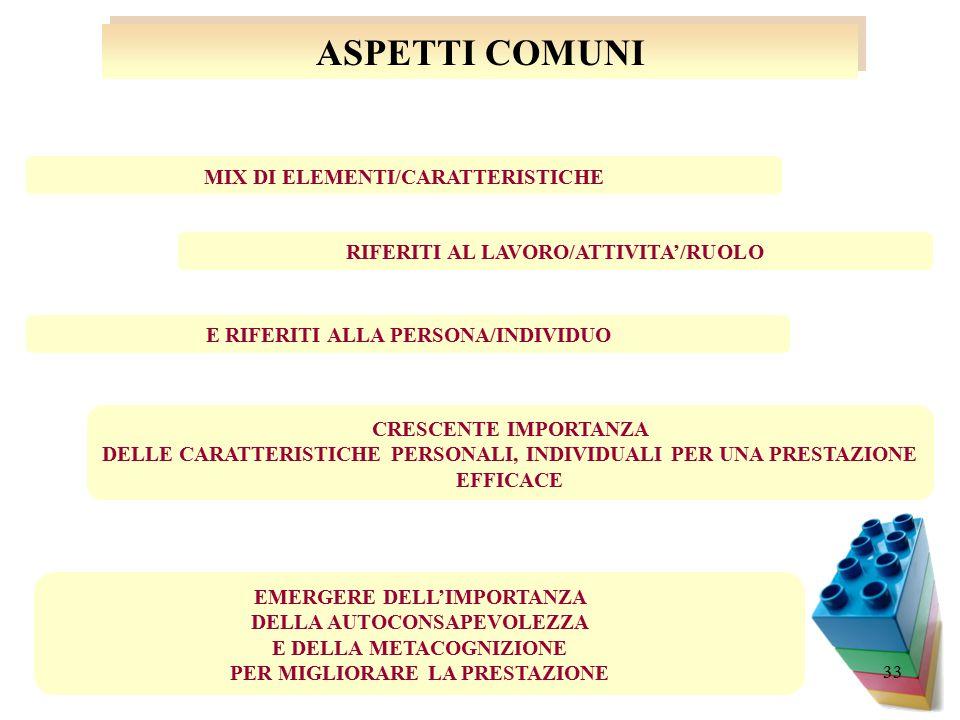 33 ASPETTI COMUNI E RIFERITI ALLA PERSONA/INDIVIDUO RIFERITI AL LAVORO/ATTIVITA'/RUOLO EMERGERE DELL'IMPORTANZA DELLA AUTOCONSAPEVOLEZZA E DELLA METACOGNIZIONE PER MIGLIORARE LA PRESTAZIONE CRESCENTE IMPORTANZA DELLE CARATTERISTICHE PERSONALI, INDIVIDUALI PER UNA PRESTAZIONE EFFICACE MIX DI ELEMENTI/CARATTERISTICHE