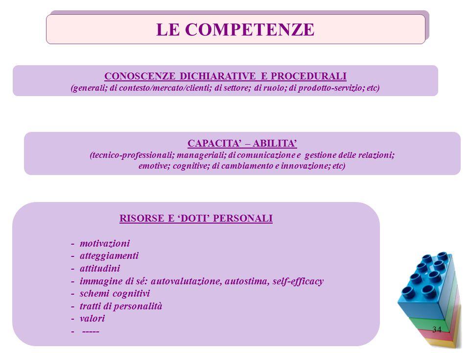 34 LE COMPETENZE CONOSCENZE DICHIARATIVE E PROCEDURALI (generali; di contesto/mercato/clienti; di settore; di ruolo; di prodotto-servizio; etc) CAPACITA' – ABILITA' (tecnico-professionali; manageriali; di comunicazione e gestione delle relazioni; emotive; cognitive; di cambiamento e innovazione; etc) RISORSE E 'DOTI' PERSONALI - motivazioni - atteggiamenti - attitudini - immagine di sé: autovalutazione, autostima, self-efficacy - schemi cognitivi - tratti di personalità - valori - -----