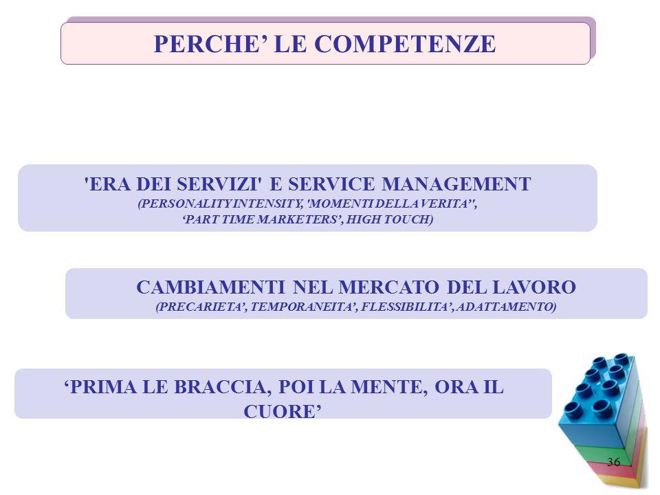 36 PERCHE' LE COMPETENZE ERA DEI SERVIZI E SERVICE MANAGEMENT (PERSONALITY INTENSITY, MOMENTI DELLA VERITA' , 'PART TIME MARKETERS', HIGH TOUCH) CAMBIAMENTI NEL MERCATO DEL LAVORO (PRECARIETA', TEMPORANEITA', FLESSIBILITA', ADATTAMENTO) 'PRIMA LE BRACCIA, POI LA MENTE, ORA IL CUORE'
