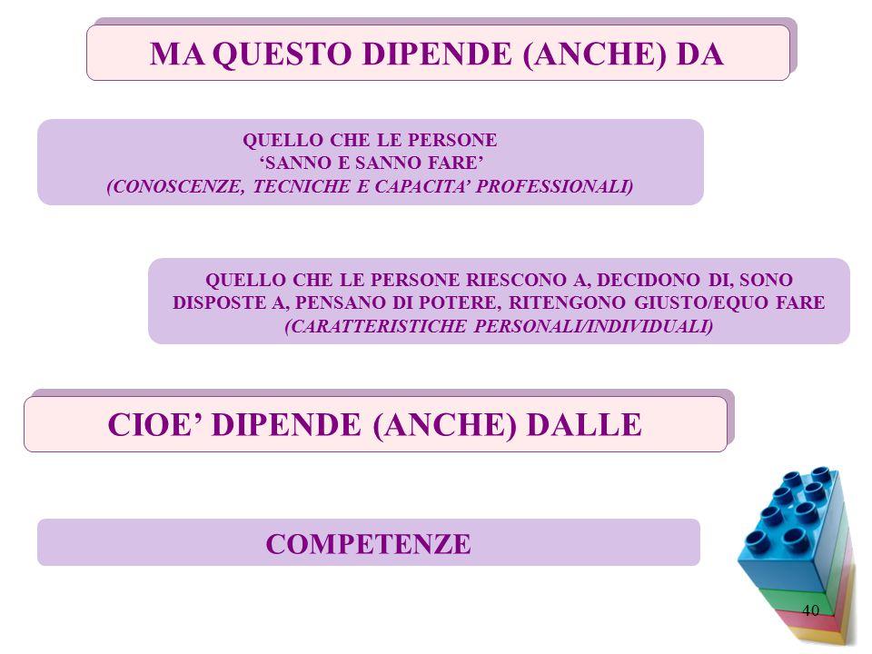 40 MA QUESTO DIPENDE (ANCHE) DA QUELLO CHE LE PERSONE 'SANNO E SANNO FARE' (CONOSCENZE, TECNICHE E CAPACITA' PROFESSIONALI) QUELLO CHE LE PERSONE RIESCONO A, DECIDONO DI, SONO DISPOSTE A, PENSANO DI POTERE, RITENGONO GIUSTO/EQUO FARE (CARATTERISTICHE PERSONALI/INDIVIDUALI) CIOE' DIPENDE (ANCHE) DALLE COMPETENZE