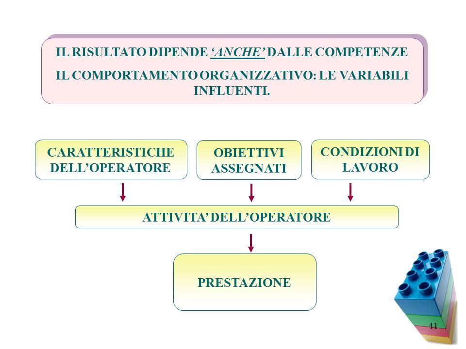 41 IL RISULTATO DIPENDE 'ANCHE' DALLE COMPETENZE IL COMPORTAMENTO ORGANIZZATIVO: LE VARIABILI INFLUENTI.
