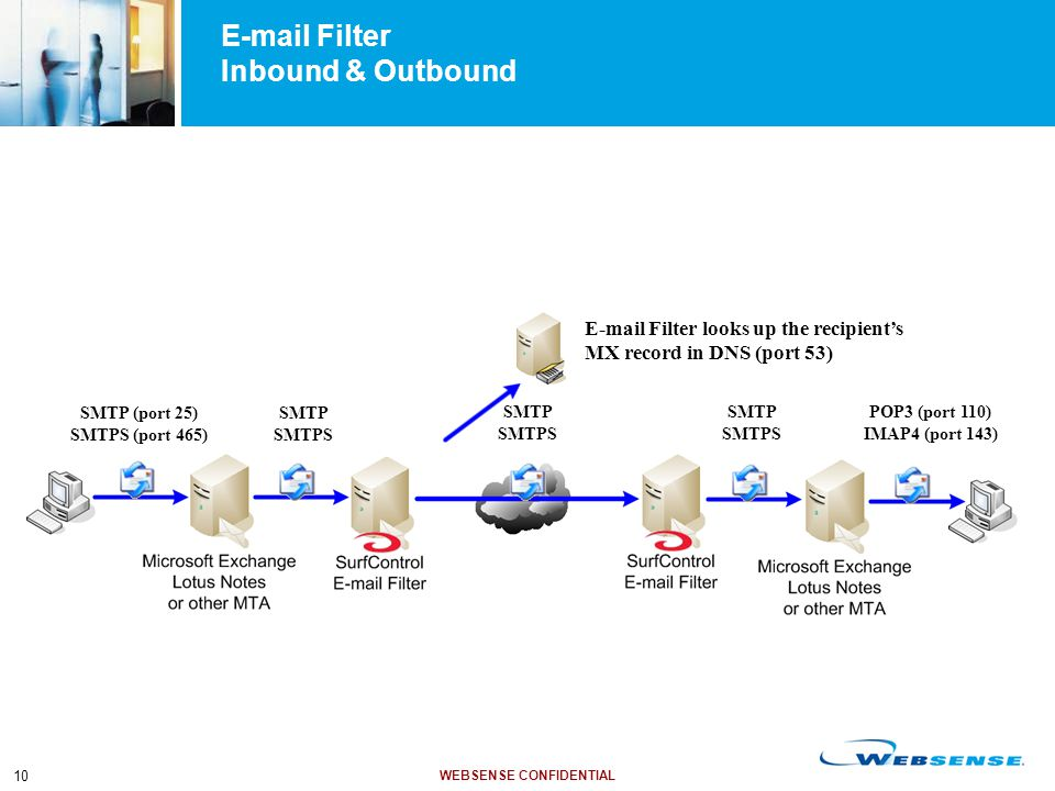 WEBSENSE CONFIDENTIAL 10 E-mail Filter Inbound & Outbound SMTP (port 25) SMTPS (port 465) E-mail Filter looks up the recipient's MX record in DNS (por