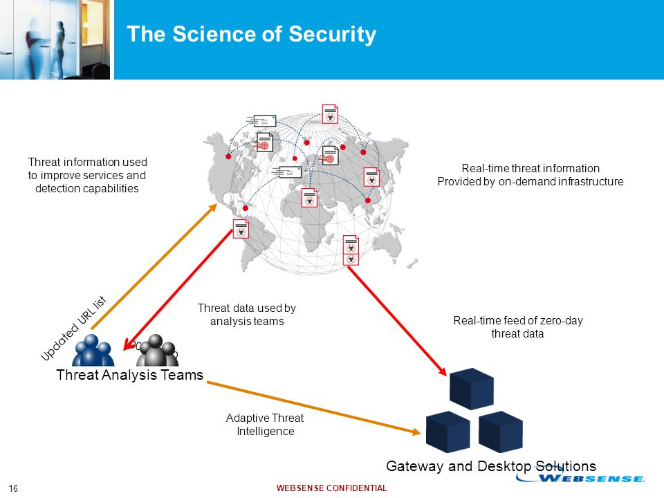 WEBSENSE CONFIDENTIAL 16 0 0 1 0 1 1 0 0 The Science of Security Threat data used by analysis teams Real-time feed of zero-day threat data Adaptive Th