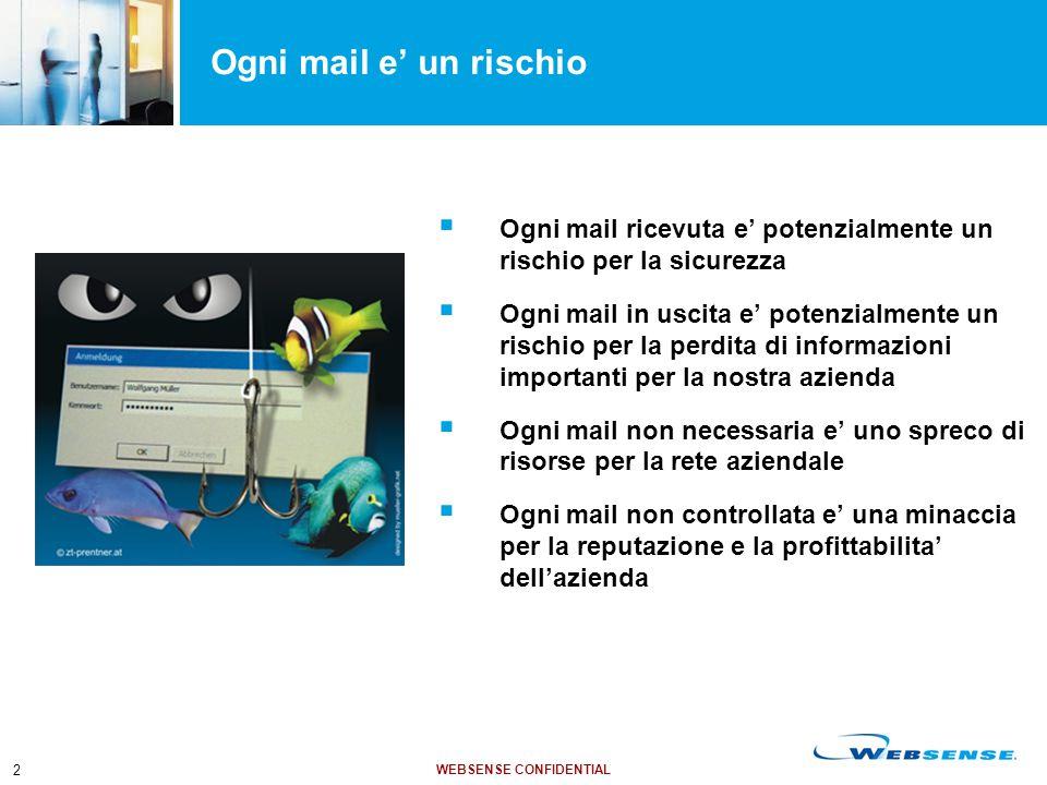 WEBSENSE CONFIDENTIAL 2 Ogni mail e' un rischio  Ogni mail ricevuta e' potenzialmente un rischio per la sicurezza  Ogni mail in uscita e' potenzialm