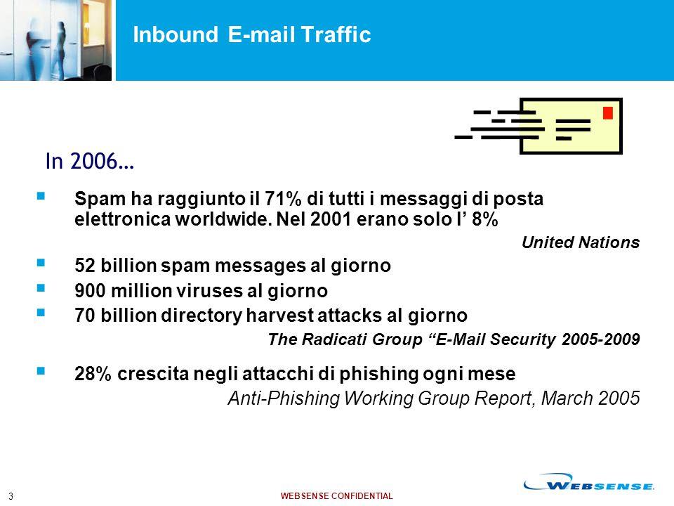WEBSENSE CONFIDENTIAL 3 Inbound E-mail Traffic  Spam ha raggiunto il 71% di tutti i messaggi di posta elettronica worldwide. Nel 2001 erano solo l' 8