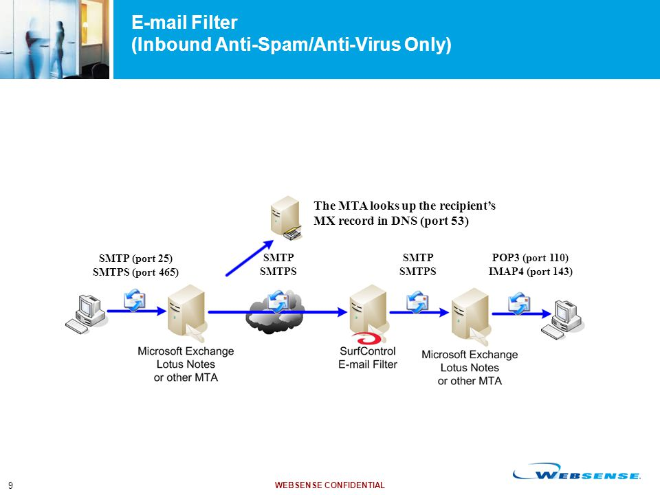 WEBSENSE CONFIDENTIAL 9 E-mail Filter (Inbound Anti-Spam/Anti-Virus Only) SMTP (port 25) SMTPS (port 465) The MTA looks up the recipient's MX record i