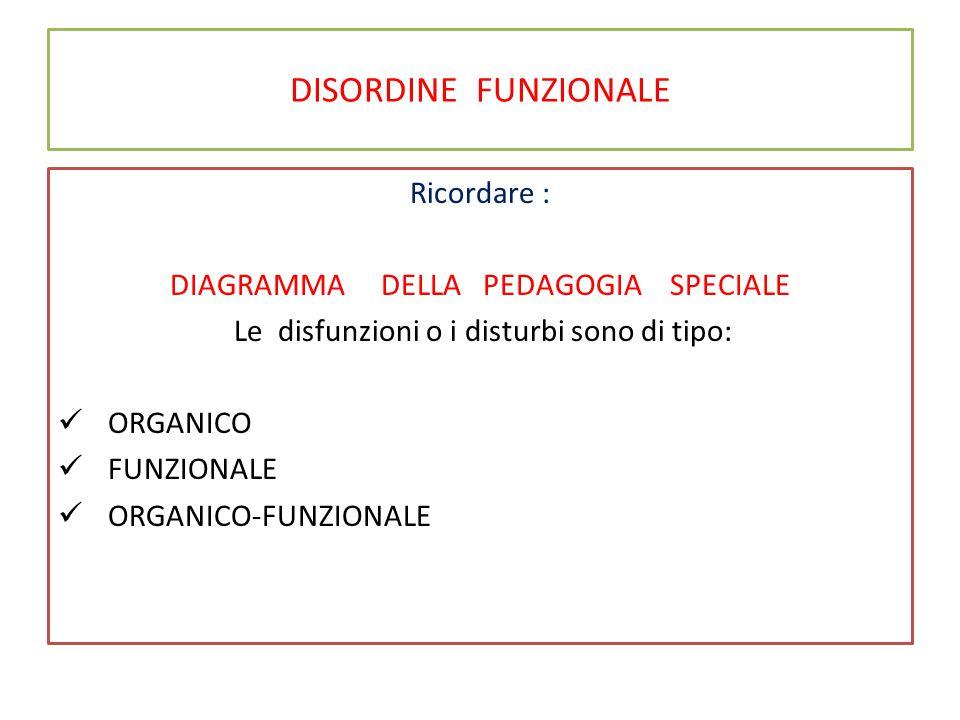 DISORDINE FUNZIONALE Ricordare : DIAGRAMMA DELLA PEDAGOGIA SPECIALE Le disfunzioni o i disturbi sono di tipo: ORGANICO FUNZIONALE ORGANICO-FUNZIONALE