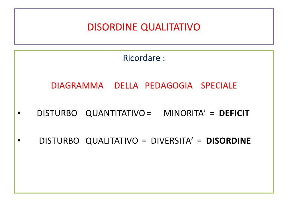 DISORDINE QUALITATIVO Ricordare : DIAGRAMMA DELLA PEDAGOGIA SPECIALE DISTURBO QUANTITATIVO = MINORITA' =DEFICIT DISTURBO QUALITATIVO = DIVERSITA' = DISORDINE