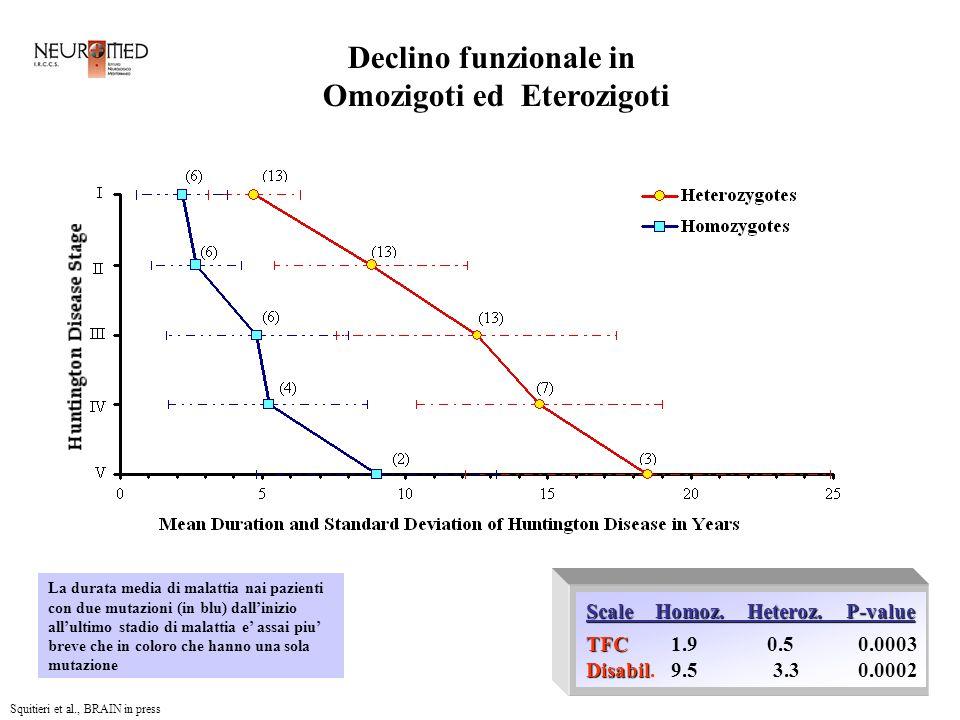 Declino funzionale in Omozigoti ed Eterozigoti Scale Homoz.
