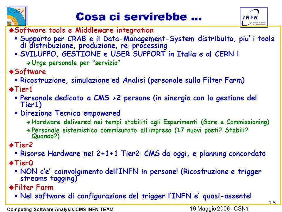 15 Computing-Software-Analysis CMS-INFN TEAM 16 Maggio 2006 - CSN1 Cosa ci servirebbe … u Software tools e Middleware integration  Supporto per CRAB e il Data-Management-System distribuito, piu' i tools di distribuzione, produzione, re-processing  SVILUPPO, GESTIONE e USER SUPPORT in Italia e al CERN .