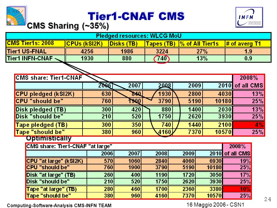 24 Computing-Software-Analysis CMS-INFN TEAM 16 Maggio 2006 - CSN1 Tier1-CNAF CMS CMS Sharing (~35%) Optimistically