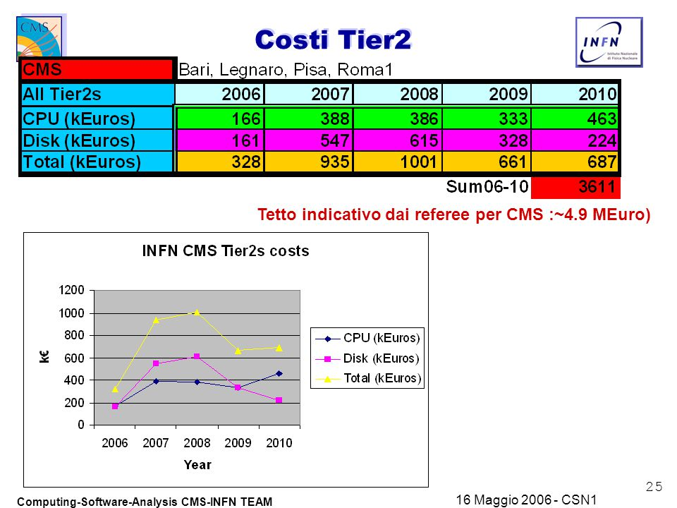 25 Computing-Software-Analysis CMS-INFN TEAM 16 Maggio 2006 - CSN1 Costi Tier2 Tetto indicativo dai referee per CMS :~4.9 MEuro)