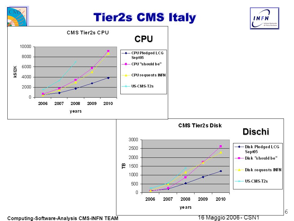 26 Computing-Software-Analysis CMS-INFN TEAM 16 Maggio 2006 - CSN1 Tier2s CMS Italy CPU Dischi