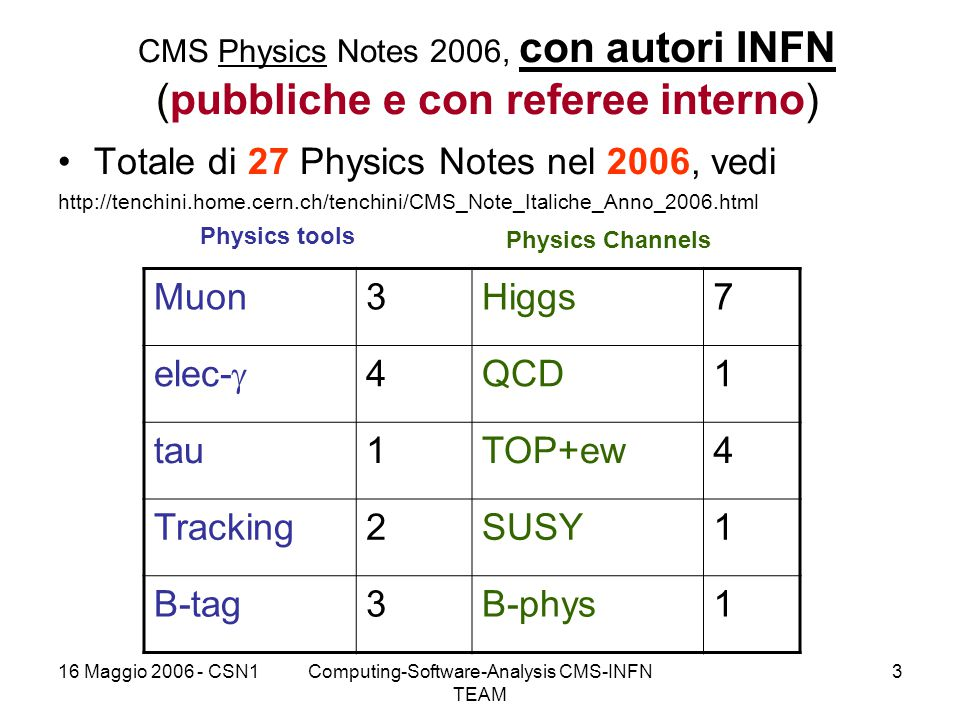 16 Maggio 2006 - CSN1Computing-Software-Analysis CMS-INFN TEAM 3 CMS Physics Notes 2006, con autori INFN (pubbliche e con referee interno) Totale di 27 Physics Notes nel 2006, vedi http://tenchini.home.cern.ch/tenchini/CMS_Note_Italiche_Anno_2006.html Muon3Higgs7 elec-  4QCD1 tau1TOP+ew4 Tracking2SUSY1 B-tag3B-phys1 Physics tools Physics Channels