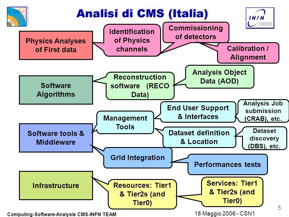 16 Computing-Software-Analysis CMS-INFN TEAM 16 Maggio 2006 - CSN1 Conclusioni u Occorrono Persone dedicate a CMS con skills specifici, non facili da trovare:  4-5 persone, di cui ~ meta' al CERN (in aggiunta a quelle attuali)  Per fare …le attivita' che sono sotto dimensionate u Cosa serve per analizzare i dati.