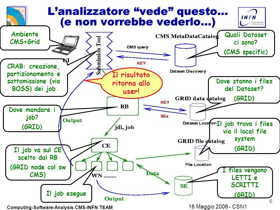 17 Computing-Software-Analysis CMS-INFN TEAM 16 Maggio 2006 - CSN1 Chiosa u Vogliamo essere leading nell'analisi di CMS (e possiamo farlo!)  La competizione scientifica (anche interna a CMS) sara' forte (US & Italy)  Abbiamo bisogno di forte supporto, nelle RISORSE del Computing, da ora e nei prossimi 12 mesi u CMS Italia si e' organizzata per questo (o almeno lo sta facendo) un solo Team  Computing_Software_Analysis Project CMS-INFN: un solo Team è Non piu' detector construction, ma Experiment running
