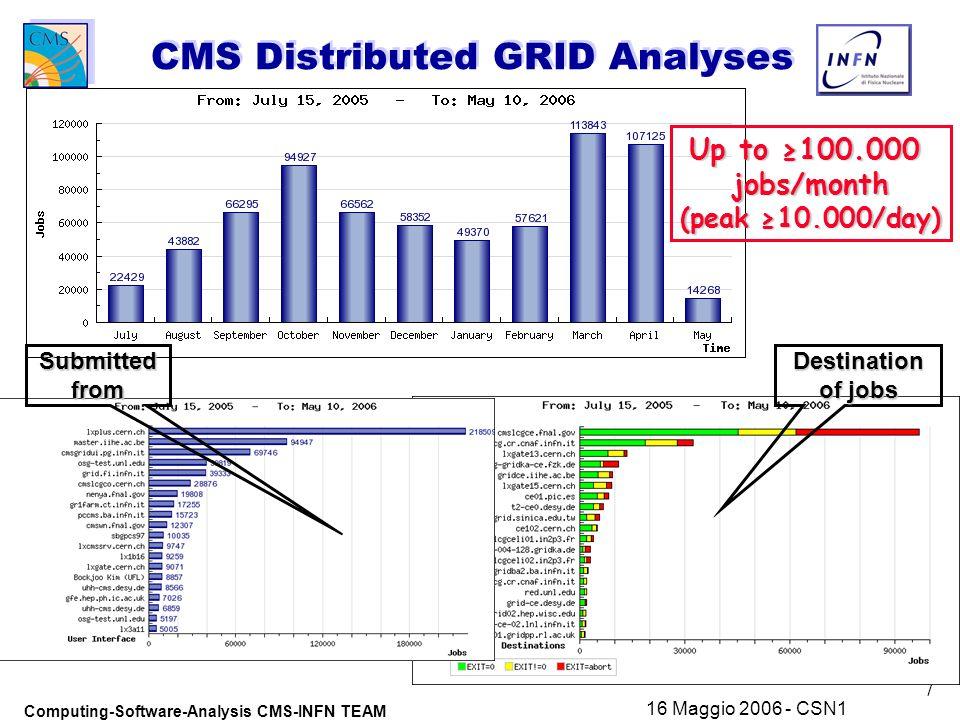 18 Computing-Software-Analysis CMS-INFN TEAM 16 Maggio 2006 - CSN1 Additional slides