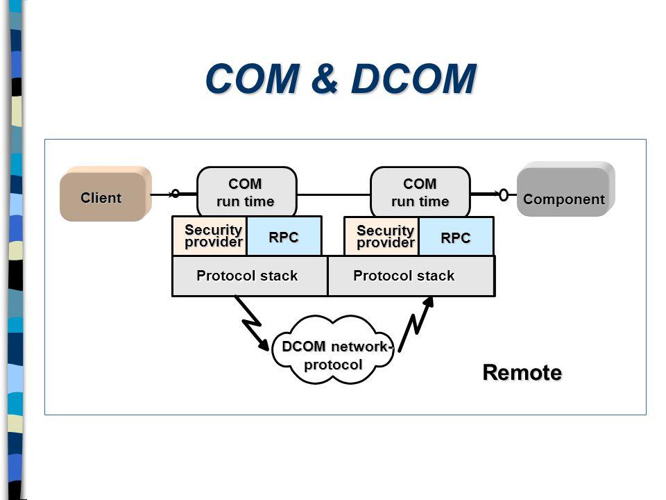 COM & DCOM Component Inprocess Client Local LPC COM run time Security provider RPC RPC Security provider Remote Protocol stack DCOM network- protocol