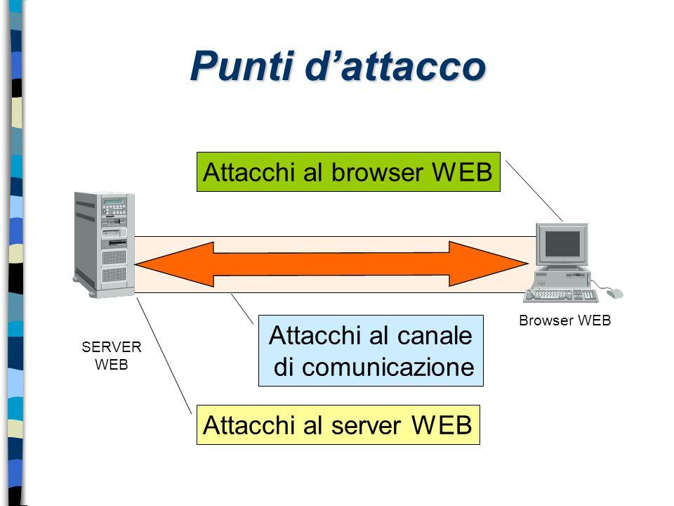Punti d'attacco SERVER WEB Browser WEB Attacchi al server WEB Attacchi al browser WEB Attacchi al canale di comunicazione