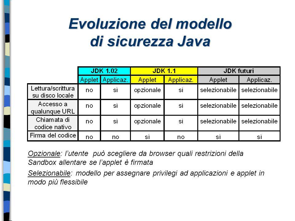 Evoluzione del modello di sicurezza Java Opzionale: l'utente può scegliere da browser quali restrizioni della Sandbox allentare se l'applet è firmata