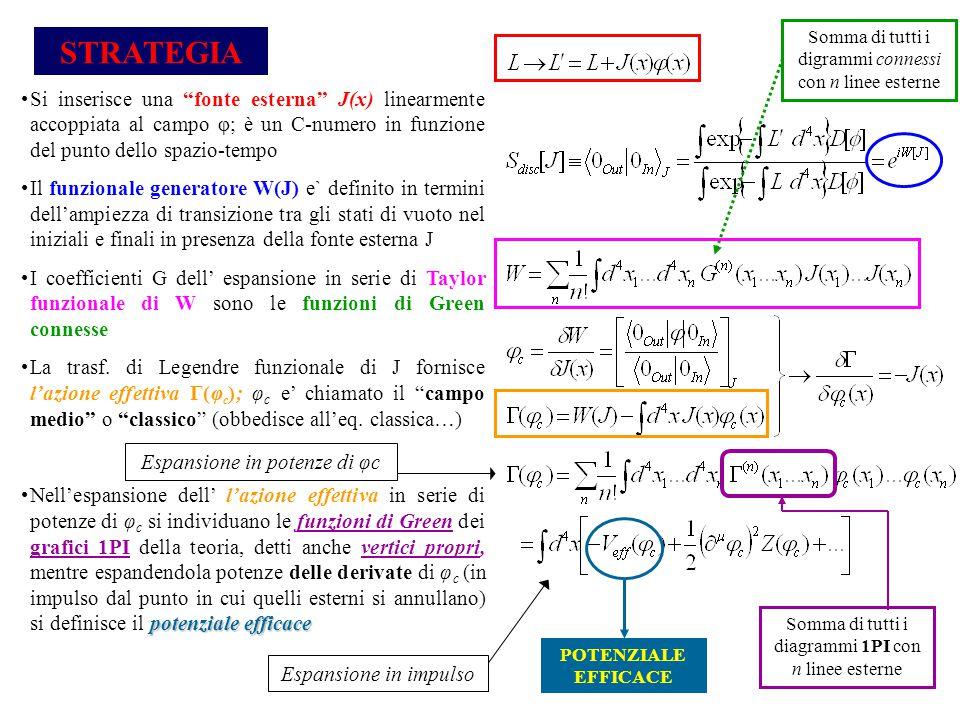 Si inserisce una fonte esterna J(x) linearmente accoppiata al campo φ; è un C-numero in funzione del punto dello spazio-tempo Il funzionale generatore W(J) e` definito in termini dell'ampiezza di transizione tra gli stati di vuoto nel iniziali e finali in presenza della fonte esterna J I coefficienti G dell' espansione in serie di Taylor funzionale di W sono le funzioni di Green connesse La trasf.