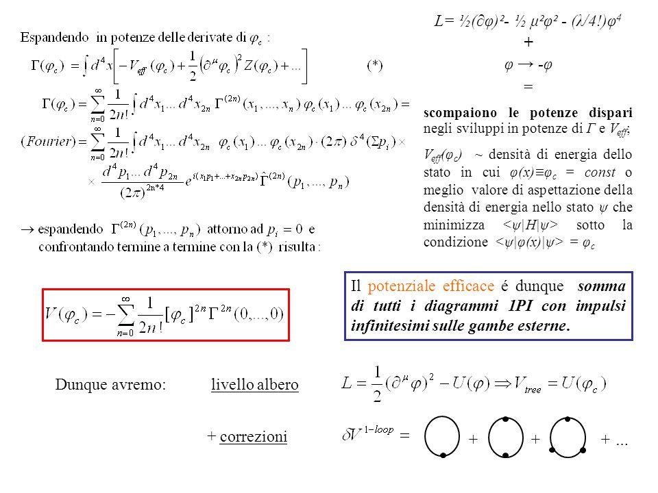 L= ½(∂φ)²- ½ μ²φ² - (λ/4!)φ 4 + φ → -φ = scompaiono le potenze dispari negli sviluppi in potenze di Γ e V eff ; V eff (φ c ) ~ densità di energia dello stato in cui φ(x)≡φ c = const o meglio valore di aspettazione della densità di energia nello stato ψ che minimizza sotto la condizione = φ c Il potenziale efficace é dunque somma di tutti i diagrammi 1PI con impulsi infinitesimi sulle gambe esterne.