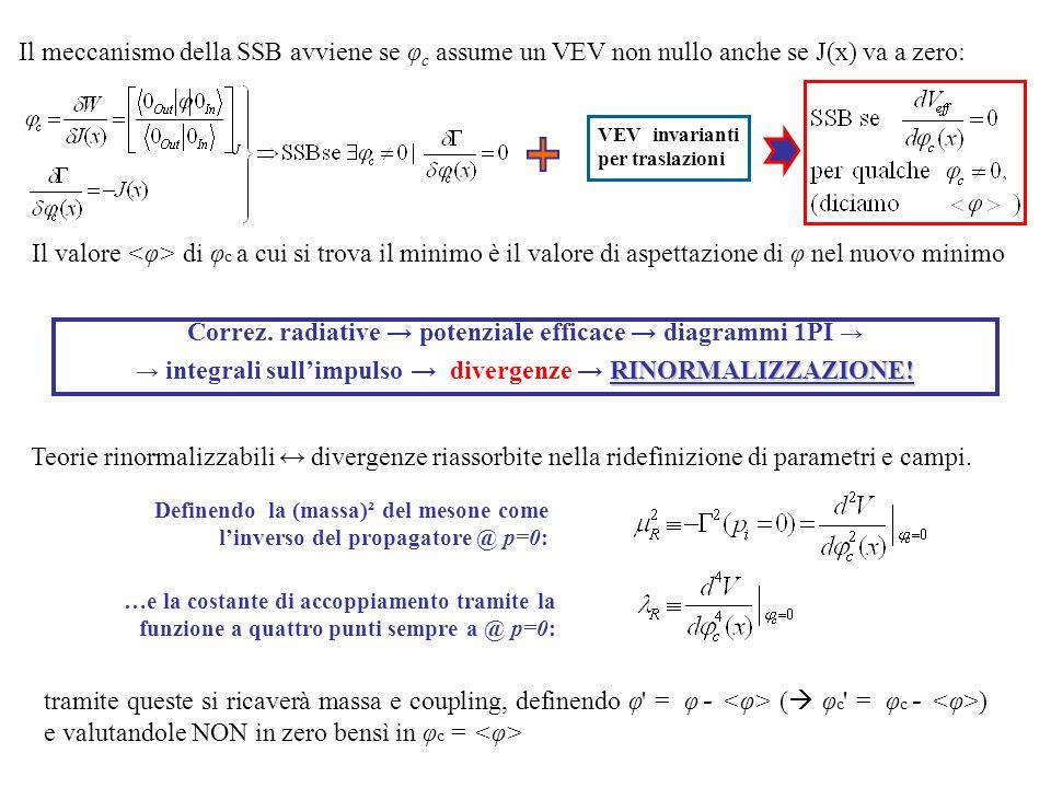 Correz. radiative → potenziale efficace → diagrammi 1PI → RINORMALIZZAZIONE! → integrali sull'impulso → divergenze → RINORMALIZZAZIONE! Teorie rinorma