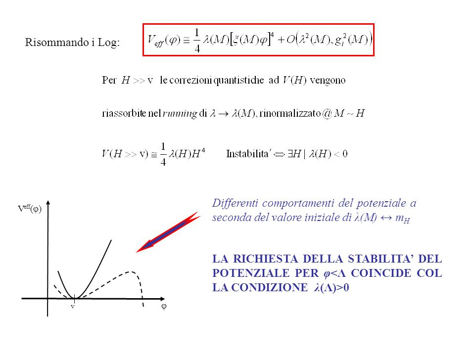 Risommando i Log: LA RICHIESTA DELLA STABILITA' DEL POTENZIALE PER φ 0 Differenti comportamenti del potenziale a seconda del valore iniziale di λ(M) ↔ m H V eff (φ) φ v