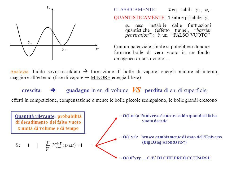 φ-φ- φ+φ+ φ U CLASSICAMENTE: 2 eq. stabili: φ +, φ -. QUANTISTICAMENTE: 1 solo eq. stabile: φ - φ + reso instabile dalle fluttuazioni quantistiche (ef