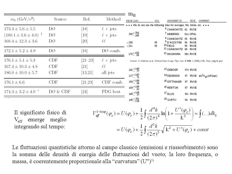 mHmH Le fluttuazioni quantistiche attorno al campo classico (emissioni e riassorbimento) sono la somma delle densità di energia delle fluttuazioni del vuoto; la loro frequenza, o massa, è coerentemente proporzionale alla curvatura (U ) ½ Il significato fisico di V eff emerge meglio integrando sul tempo: