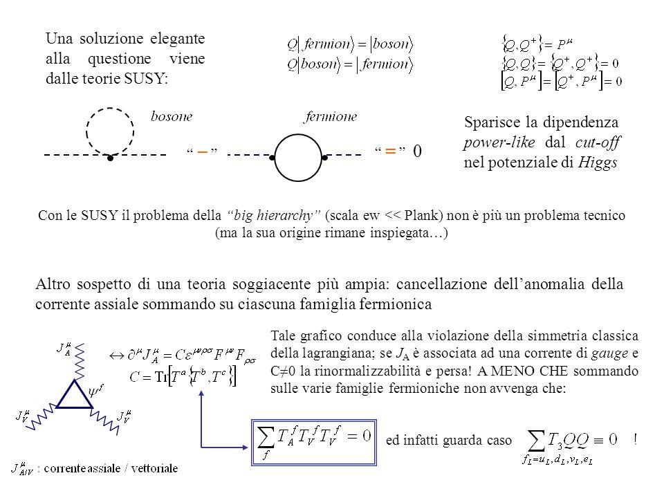 Sparisce la dipendenza power-like dal cut-off nel potenziale di Higgs Una soluzione elegante alla questione viene dalle teorie SUSY: − = 0 Con le SUSY il problema della big hierarchy (scala ew << Plank) non è più un problema tecnico (ma la sua origine rimane inspiegata…) Altro sospetto di una teoria soggiacente più ampia: cancellazione dell'anomalia della corrente assiale sommando su ciascuna famiglia fermionica Tale grafico conduce alla violazione della simmetria classica della lagrangiana; se J A è associata ad una corrente di gauge e C≠0 la rinormalizzabilità e persa.