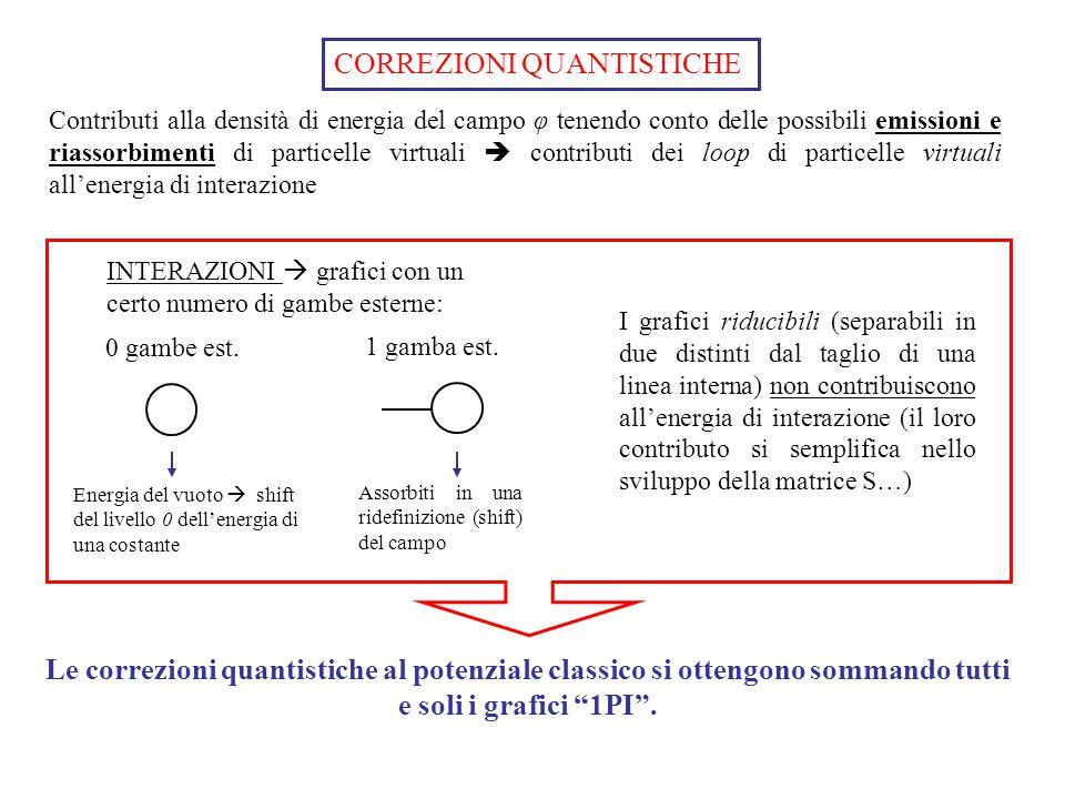 CORREZIONI QUANTISTICHE Contributi alla densità di energia del campo φ tenendo conto delle possibili emissioni e riassorbimenti di particelle virtuali  contributi dei loop di particelle virtuali all'energia di interazione INTERAZIONI  grafici con un certo numero di gambe esterne: 0 gambe est.